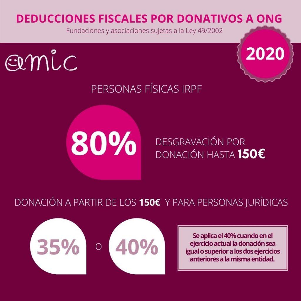 Desgravació fiscal AMIC